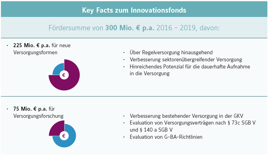 Key Facts zum Innovationsfonds