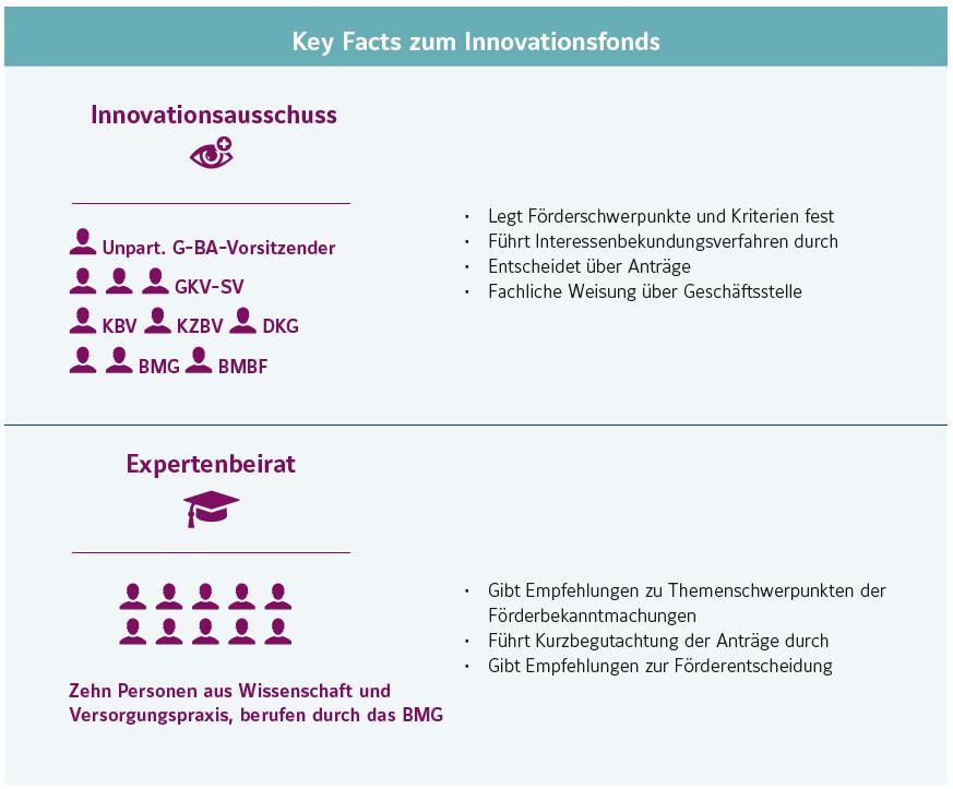 Innovationsausschuss und Expertenbeirat des Innovationsfonds